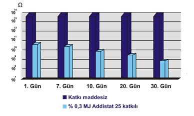 Addistat 25 - Antistatik katkı maddesi - KALIP AYIRICI & ANTİSTATİK
